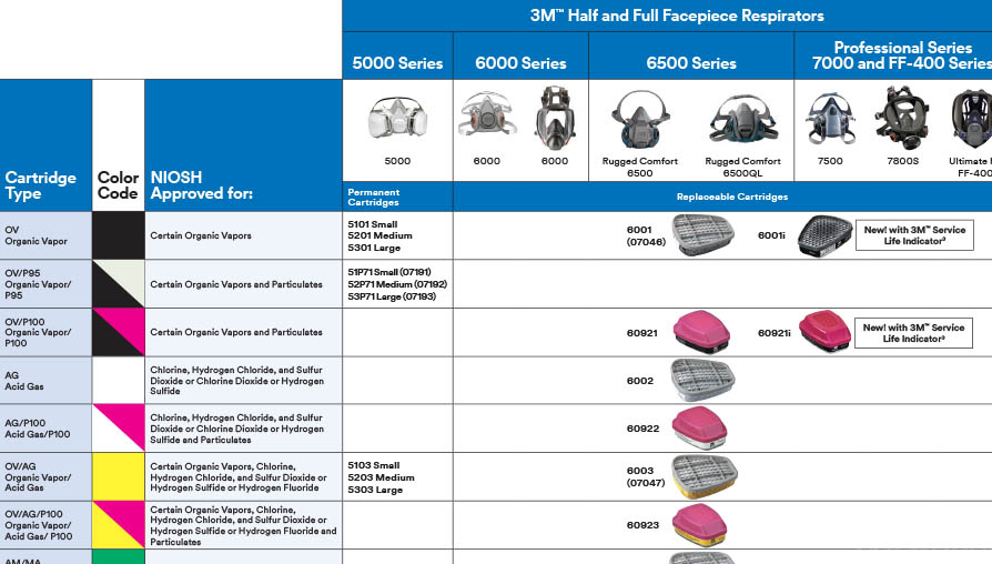 Preview: 3M respirator filter and cartridge chart
